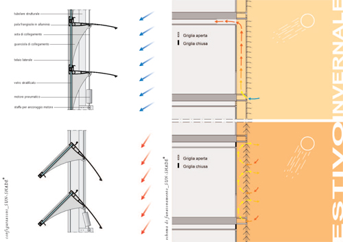 Case 2020 tecnologie di una casa energetica integrata for Finestra usata per ventilazione